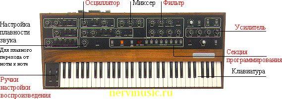 Синтезатор | Музыкальная энциклопедия от А до Я | Музыкальные инструменты