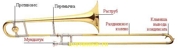 Тромбон | Музыкальная энциклопедия от А до Я | Музыкальные инструменты