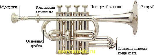 Труба пикколо | Музыкальная энциклопедия от А до Я | Музыкальные инструменты