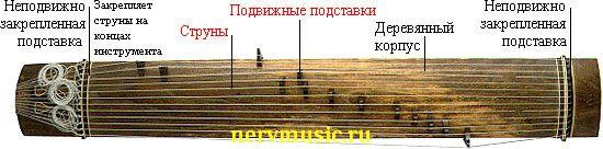 Скачать Ноты Песни звуки музыки