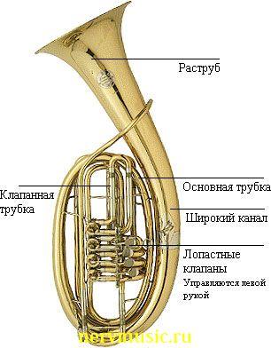 Туба Вагнера | Музыкальная энциклопедия от А до Я | Музыкальные инструменты