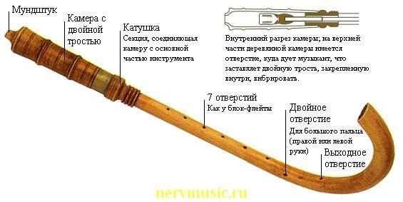 Крамхорн | Музыкальная энциклопедия от А до Я | Музыкальные инструменты