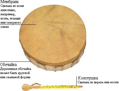 Бубен шамана | Музыкальная энциклопедия от А до Я | Музыкальные инструменты