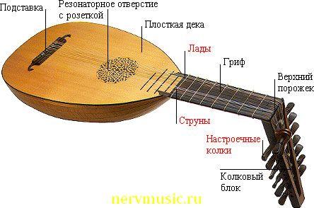 Лютня | Музыкальная энциклопедия от А до Я | Музыкальные инструменты