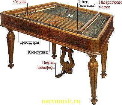 Венгерские цимбалы | Музыкальная энциклопедия от А до Я | Музыкальные инструменты