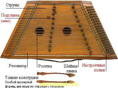 Цимбалы | Музыкальная энциклопедия от А до Я | Музыкальные инструменты
