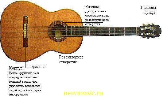 Гитара Торреса | Музыкальная энциклопедия от А до Я | Музыкальные инструменты