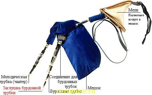 Нортумбрийская волынка | Музыкальная энциклопедия от А до Я | Музыкальные инструменты