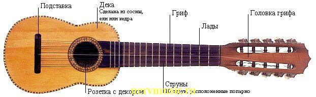 Чаранг | Музыкальная энциклопедия от А до Я | Музыкальные инструменты
