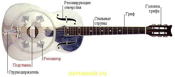 Гитара-резонатор | Музыкальная энциклопедия от А до Я | Музыкальные инструменты