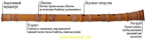 Шакухачи | Музыкальная энциклопедия от А до Я | Музыкальные инструменты