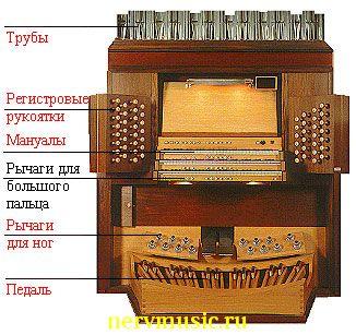 Орган | Музыкальная энциклопедия от А до Я | Музыкальные инструменты