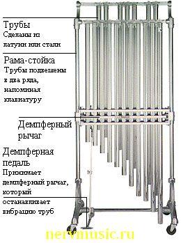 Оркестровые трубчатые колокола | Музыкальная энциклопедия от А до Я | Музыкальные инструменты