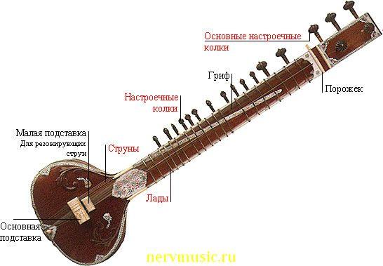 Ситар | Музыкальная энциклопедия от А до Я | Музыкальные инструменты