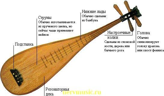 Пипа | Музыкальная энциклопедия от А до Я | Музыкальные инструменты