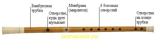 Ди | Музыкальная энциклопедия от А до Я | Музыкальные инструменты