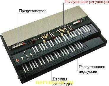Электрический орган | Музыкальная энциклопедия от А до Я | Музыкальные инструменты