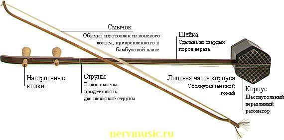 Эрху | Музыкальная энциклопедия от А до Я | Музыкальные инструменты