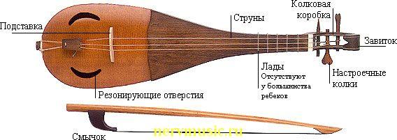 Ребек | Музыкальная энциклопедия от А до Я | Музыкальные инструменты