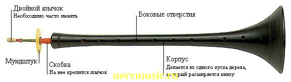 Зурна | Музыкальная энциклопедия от А до Я | Музыкальные инструменты