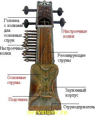 Саранги | Музыкальная энциклопедия от А до Я | Музыкальные инструменты