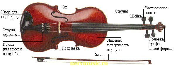 Альт | Музыкальная энциклопедия от А до Я | Музыкальные инструменты