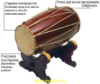 Кенданг | Музыкальная энциклопедия от А до Я | Музыкальные инструменты