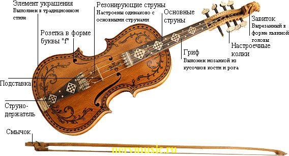Скрипка хардангер | Музыкальная энциклопедия от А до Я | Музыкальные инструменты