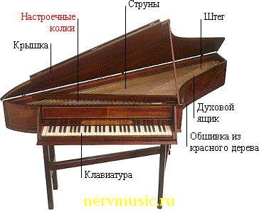 Спинет | Музыкальная энциклопедия от А до Я | Музыкальные инструменты
