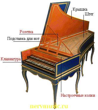 Клавесин | Музыкальная энциклопедия от А до Я | Музыкальные инструменты