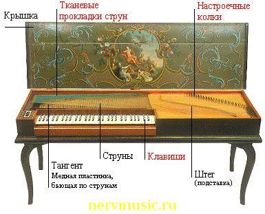 Клавикорд | Музыкальная энциклопедия от А до Я | Музыкальные инструменты