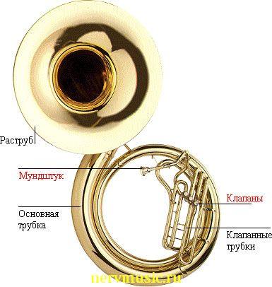Сузафон | Музыкальная энциклопедия от А до Я | Музыкальные инструменты