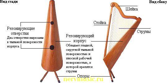 Арфа Веракрус | Музыкальная энциклопедия от А до Я | Музыкальные инструменты