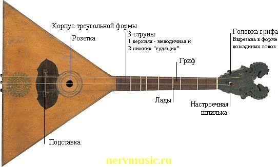 Балалайка | Музыкальная энциклопедия от А до Я | Музыкальные инструменты