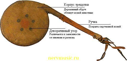 Барабанная трещотка | Музыкальная энциклопедия от А до Я | Музыкальные инструменты