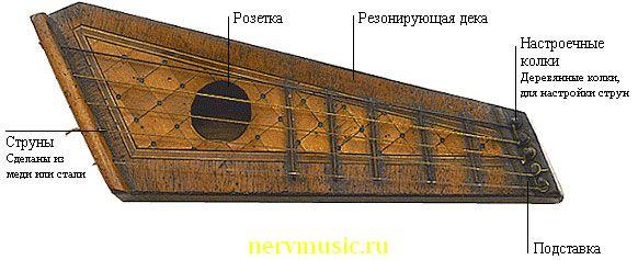Кантеле | Музыкальная энциклопедия от А до Я | Музыкальные инструменты